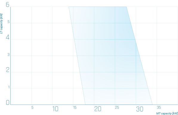 Minibooster_Rotary_graph_2